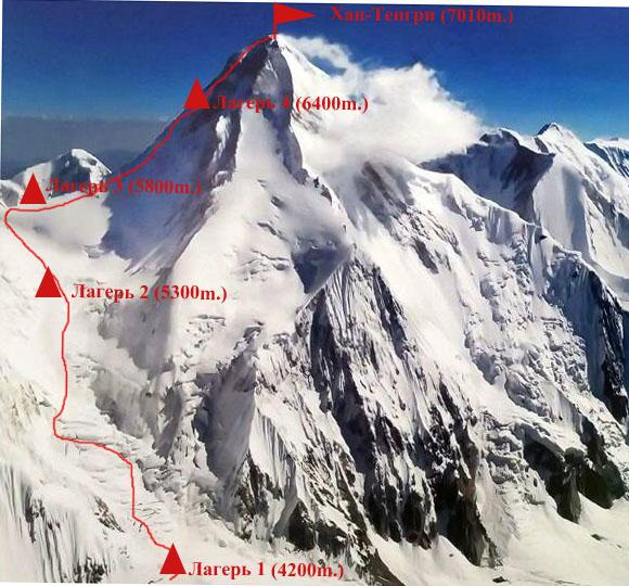 قله های بالای 7000 متر