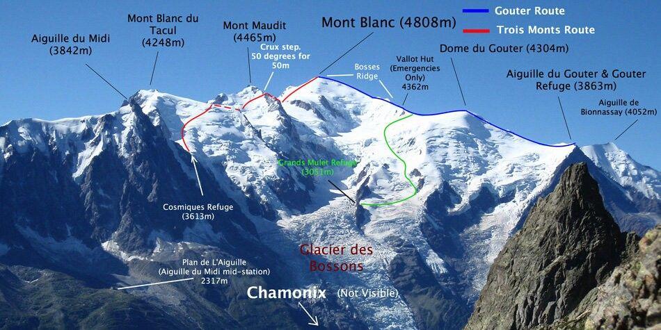 مسیرهای صعود به قله مون بلان