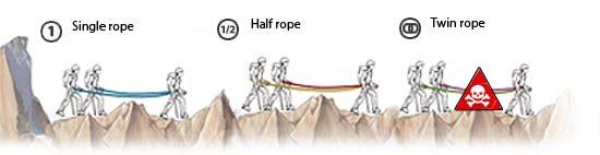 سیستم طناب - موج کوه