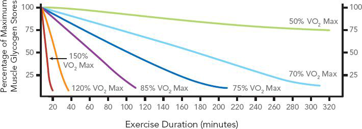 تاثیر میزان فشار و زمان بر افت ذخیره قند عضلانی