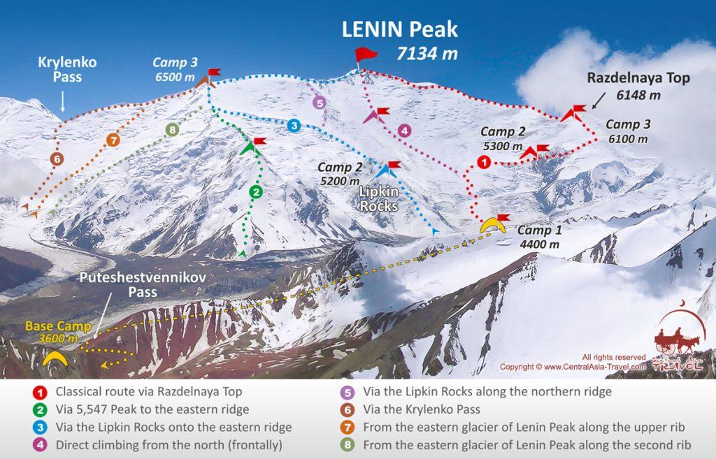 قله لنین