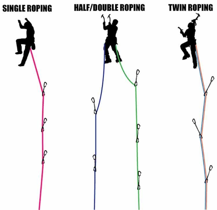 سیستم طناب