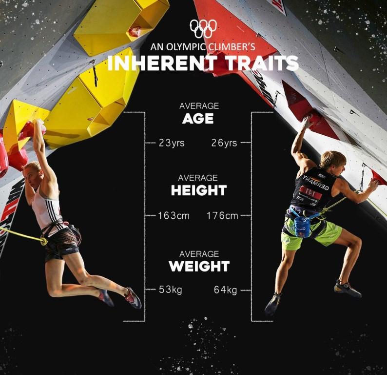 سنگنوردی برای اولین بار در ورزشهای المپیکی حضور یافته است. این باعث میشود که توجه بسیار بیشتری در سطح جهان به این ورزش جلب شود. جدا از مسابقات سخت مقدماتی، سوال مطرح شده در اینجا این است که رزومه سنگنوردان المپیکی و ویژگی هایی برتر آنها چیست؟